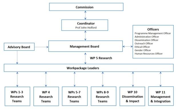 ENLIVEN_Project_management_chart.jpg